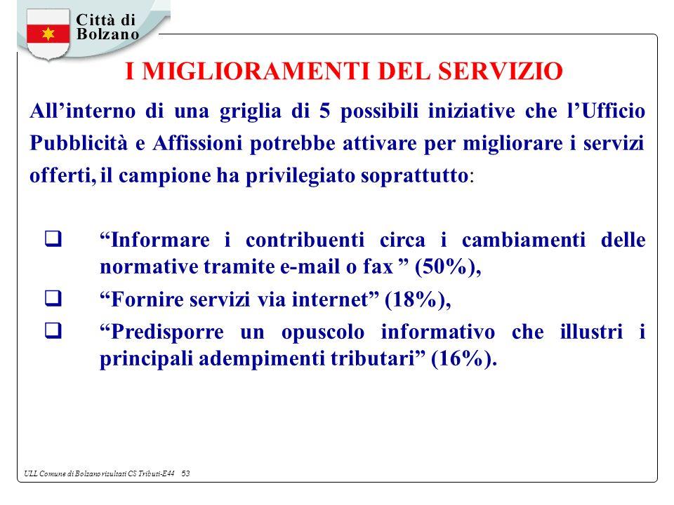 ULL Comune di Bolzano risultati CS Tributi-E44 53 I MIGLIORAMENTI DEL SERVIZIO Allinterno di una griglia di 5 possibili iniziative che lUfficio Pubblicità e Affissioni potrebbe attivare per migliorare i servizi offerti, il campione ha privilegiato soprattutto: Informare i contribuenti circa i cambiamenti delle normative tramite e-mail o fax (50%), Fornire servizi via internet (18%), Predisporre un opuscolo informativo che illustri i principali adempimenti tributari (16%).
