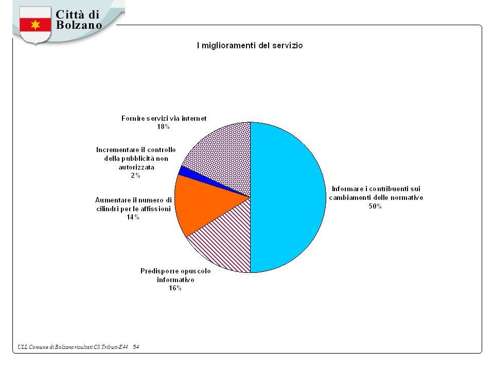 ULL Comune di Bolzano risultati CS Tributi-E44 54