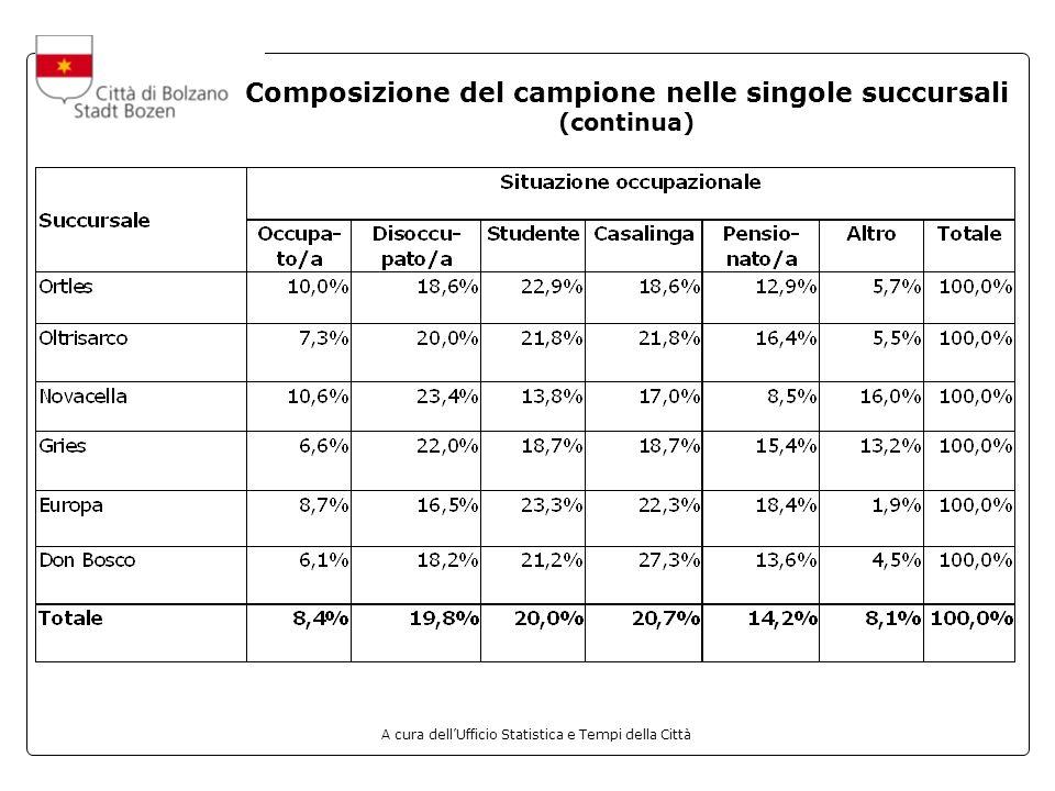 A cura dellUfficio Statistica e Tempi della Città Composizione del campione nelle singole succursali (continua)