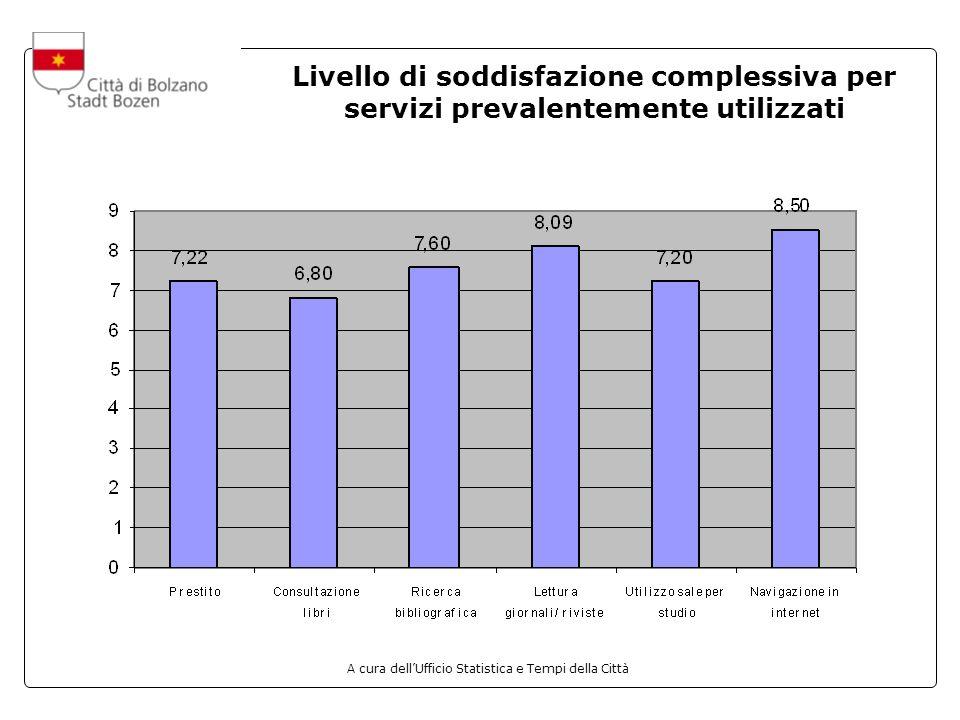 A cura dellUfficio Statistica e Tempi della Città Livello di soddisfazione complessiva per servizi prevalentemente utilizzati