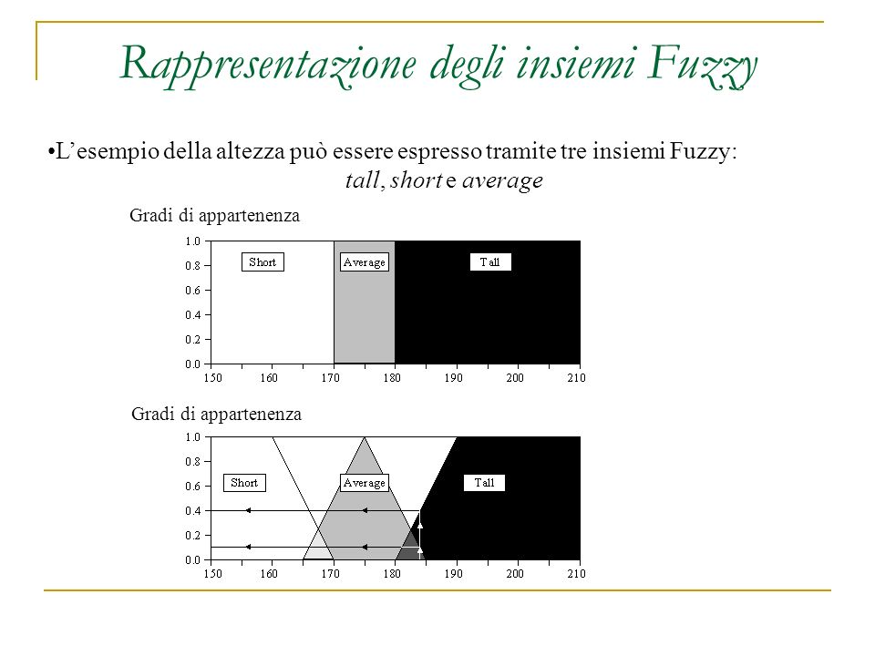 Rappresentazione degli insiemi Fuzzy Lesempio della altezza può essere espresso tramite tre insiemi Fuzzy: tall, short e average Gradi di appartenenza
