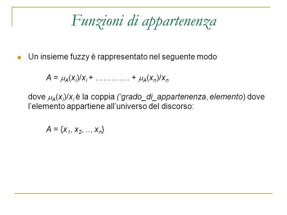 Funzioni di appartenenza Un insieme fuzzy è rappresentato nel seguente modo A = A (x i )/x i + …………. + A (x n )/x n dove A (x i )/x i è la coppia (gra