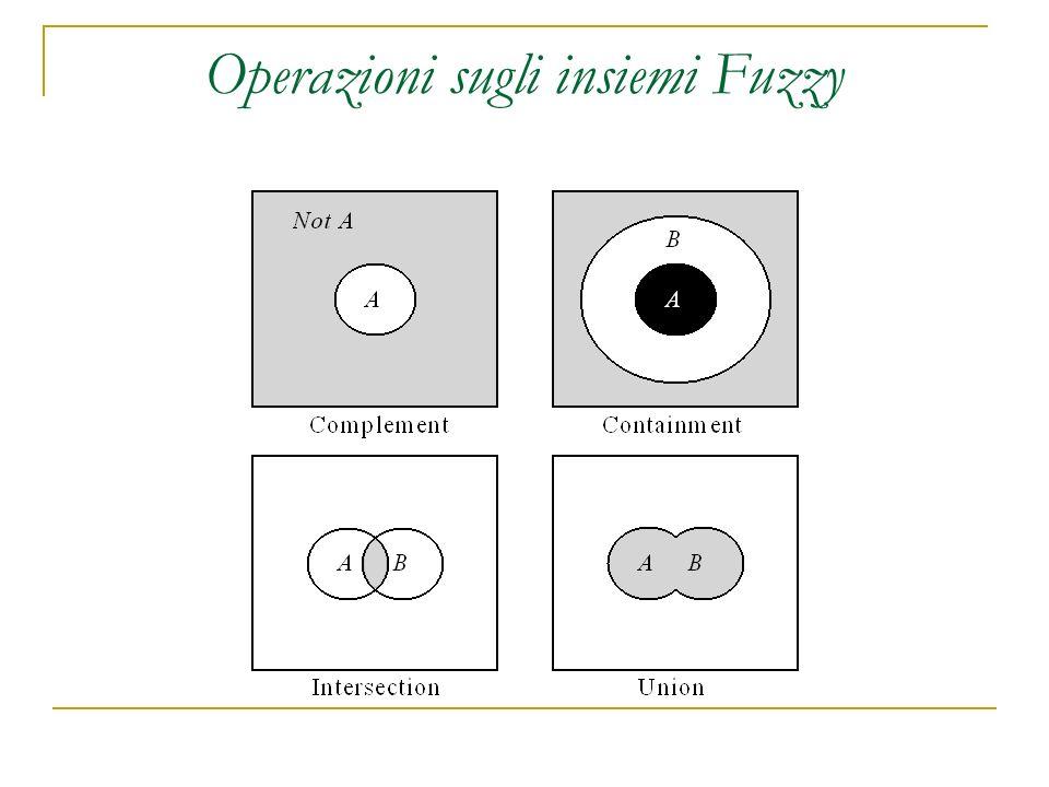 Operazioni sugli insiemi Fuzzy