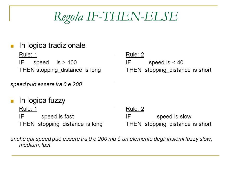 Regola IF-THEN-ELSE In logica tradizionale Rule: 1 Rule: 2 IFspeedis > 100 IFspeed is < 40 THEN stopping_distance is longTHEN stopping_distance is sho