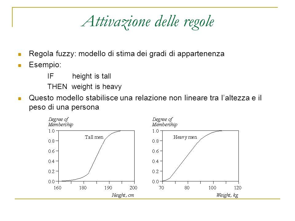 Attivazione delle regole Regola fuzzy: modello di stima dei gradi di appartenenza Esempio: IF height is tall THEN weight is heavy Questo modello stabi