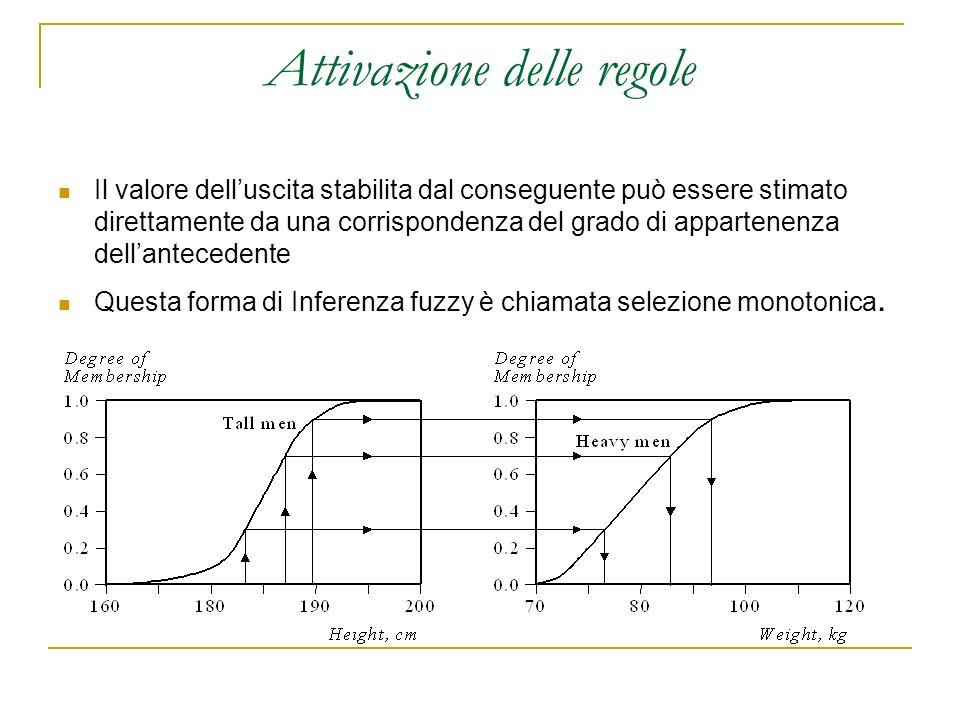 Attivazione delle regole Il valore delluscita stabilita dal conseguente può essere stimato direttamente da una corrispondenza del grado di appartenenz