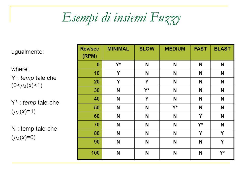 Esempi di insiemi Fuzzy ugualmente: where: Y : temp tale che (0< A (x)<1) Y* : temp tale che ( A (x)=1) N : temp tale che ( A (x)=0) Rev/sec (RPM) MIN