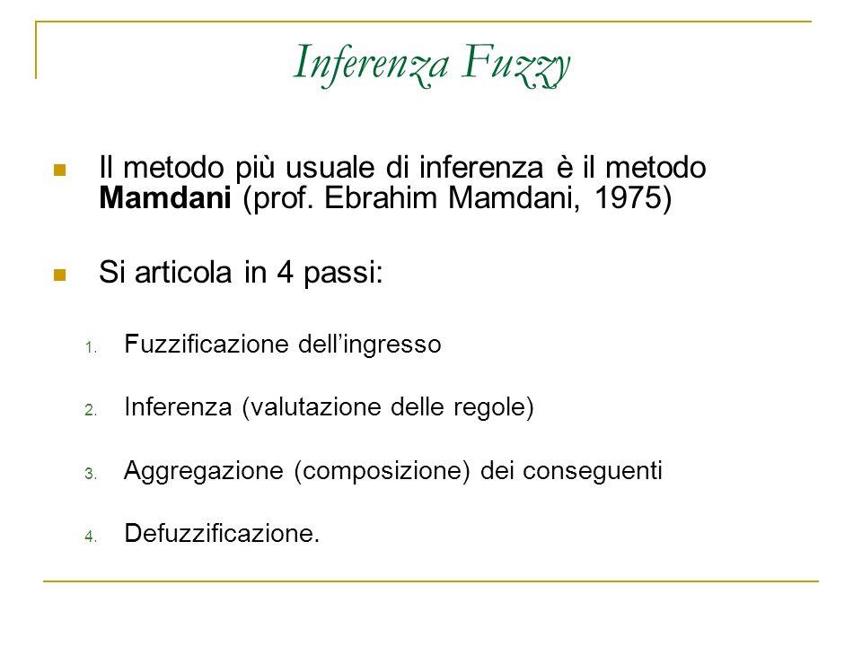 Inferenza Fuzzy Il metodo più usuale di inferenza è il metodo Mamdani (prof. Ebrahim Mamdani, 1975) Si articola in 4 passi: 1. Fuzzificazione dellingr