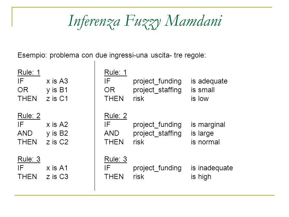 Inferenza Fuzzy Mamdani Esempio: problema con due ingressi-una uscita- tre regole:Rule: 1 IFx is A3IFproject_fundingis adequate ORy is B1ORproject_sta