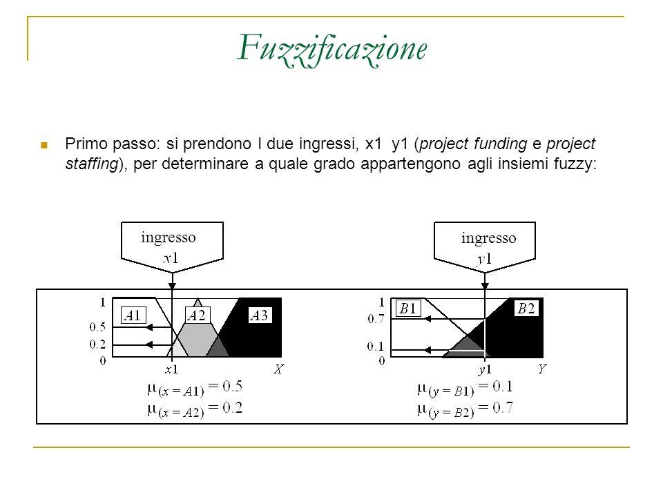 Fuzzificazione Primo passo: si prendono I due ingressi, x1 y1 (project funding e project staffing), per determinare a quale grado appartengono agli in