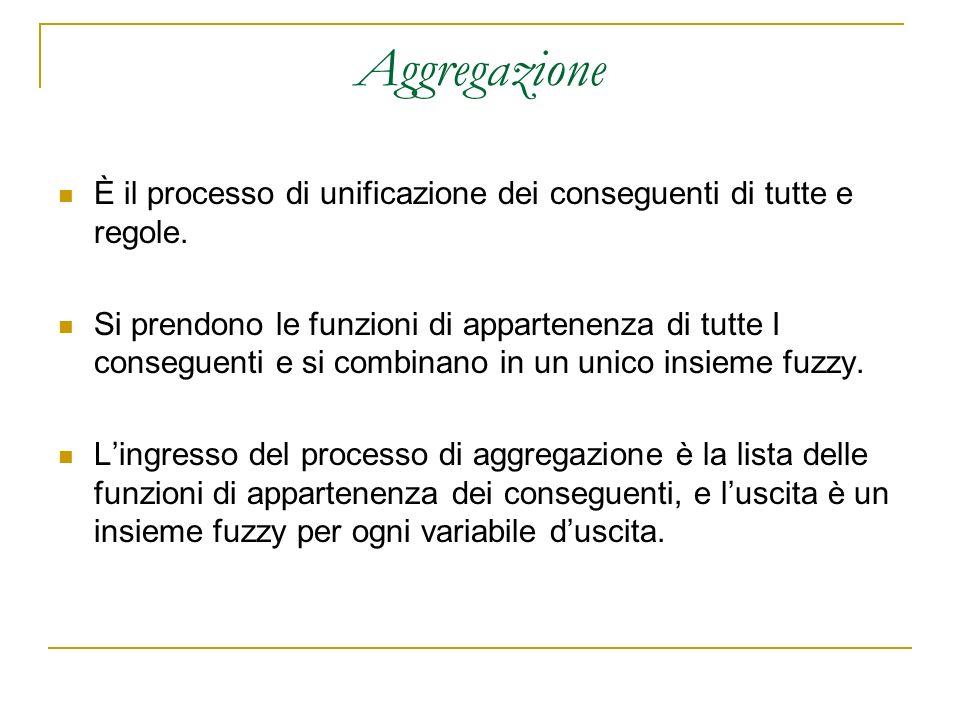Aggregazione È il processo di unificazione dei conseguenti di tutte e regole. Si prendono le funzioni di appartenenza di tutte I conseguenti e si comb