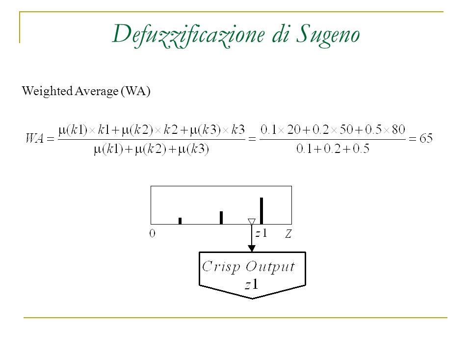 Defuzzificazione di Sugeno Weighted Average (WA)