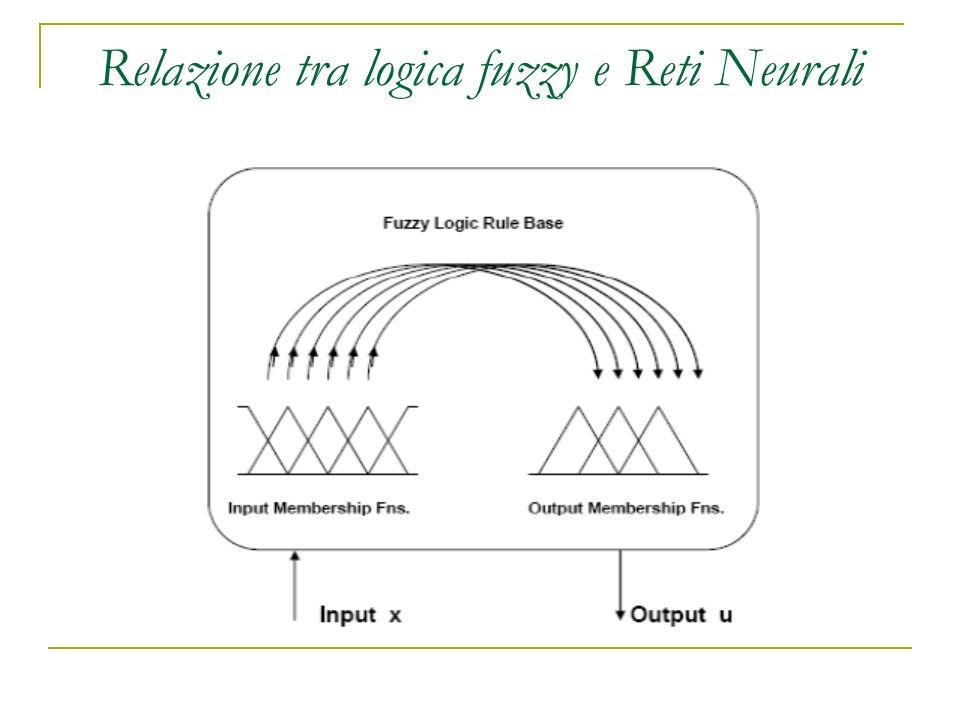 Relazione tra logica fuzzy e Reti Neurali
