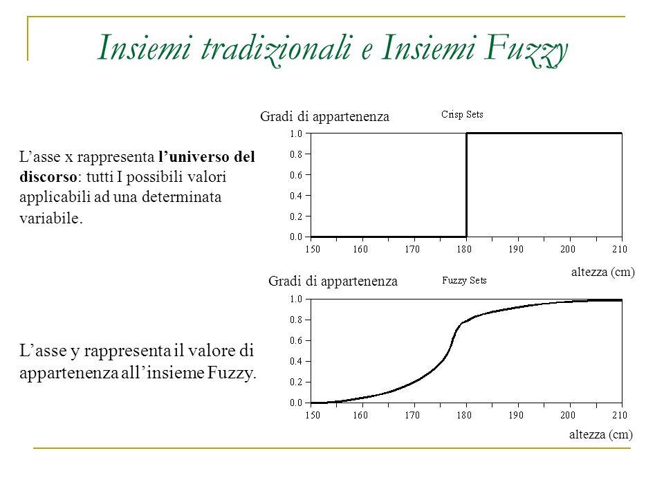 Esempi di insiemi Fuzzy Gli insiemi fuzzy possono essere calibrati sulla percezione umana dove: Y : temp tale che (0< A (x)<1) Y* : temp tale che ( A (x)=1) N : temp tale che ( A (x)=0) Temp ( 0 C).