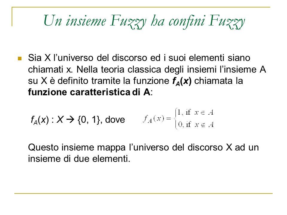 Un insieme Fuzzy ha confini Fuzzy Nella teoria degli insiemi Fuzzy, linsieme fuzzy A su X è definito tramite la funzione µ A (x) chiamata la funzione di appartenenza dellinsieme A: µ A (x) : X {0, 1}, doveµ A (x) = 1 se x è completamente in A; µ A (x) = 0 se x non è in A; 0 < µ A (x) < 1 se x è parzialmente in A.