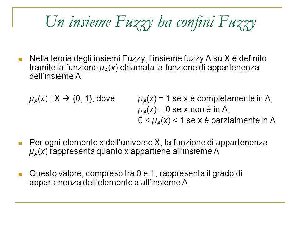 Un insieme Fuzzy ha confini Fuzzy Nella teoria degli insiemi Fuzzy, linsieme fuzzy A su X è definito tramite la funzione µ A (x) chiamata la funzione
