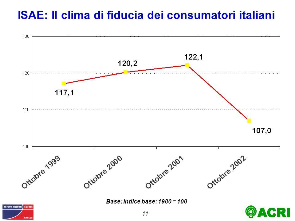 11 ISAE: Il clima di fiducia dei consumatori italiani Base: Indice base: 1980 = 100