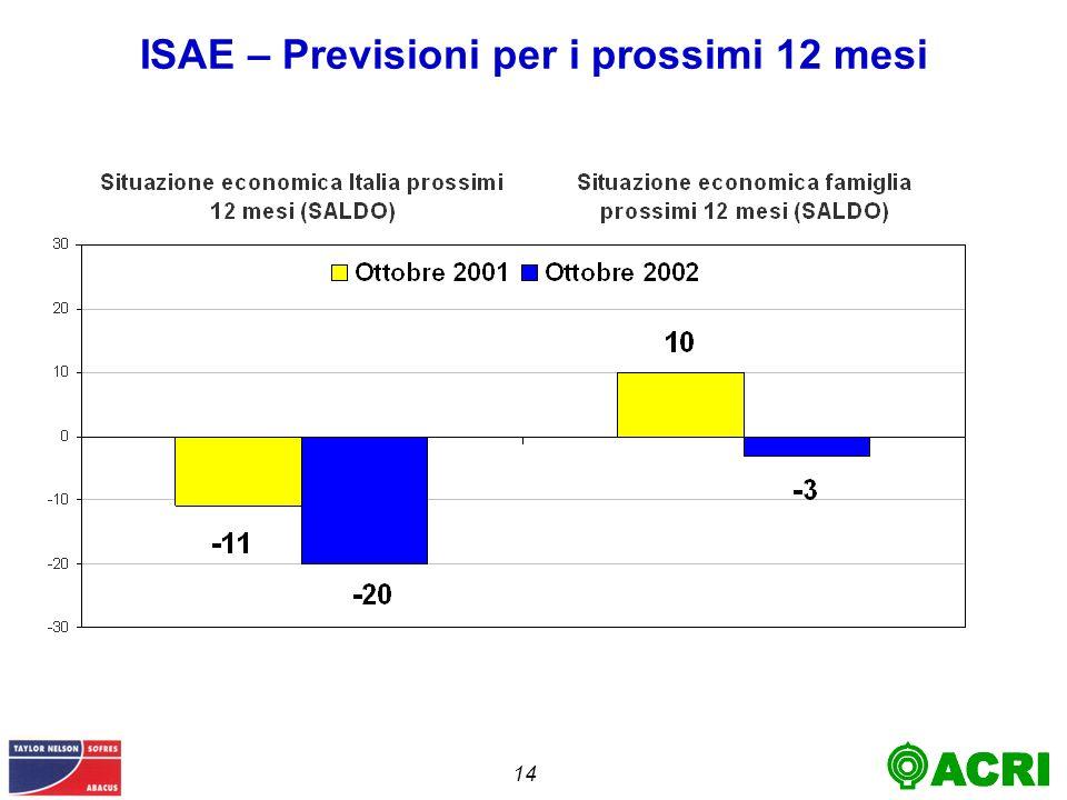 14 ISAE – Previsioni per i prossimi 12 mesi