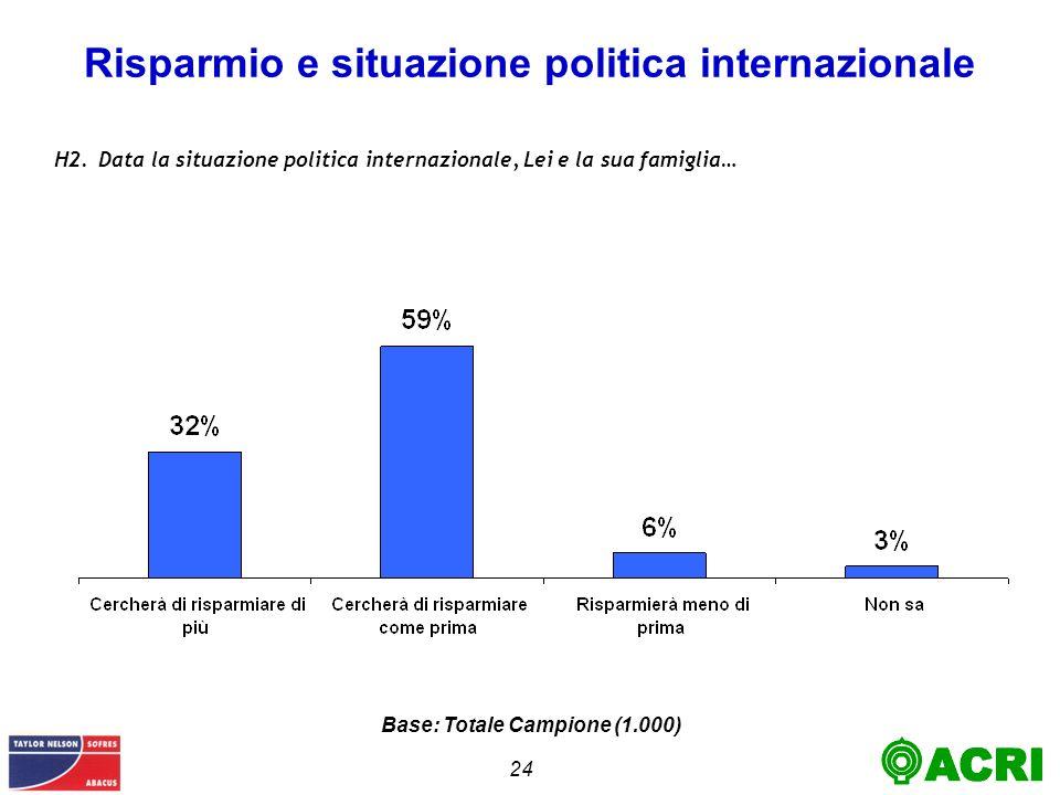 24 Risparmio e situazione politica internazionale H2.Data la situazione politica internazionale, Lei e la sua famiglia… Base: Totale Campione (1.000)
