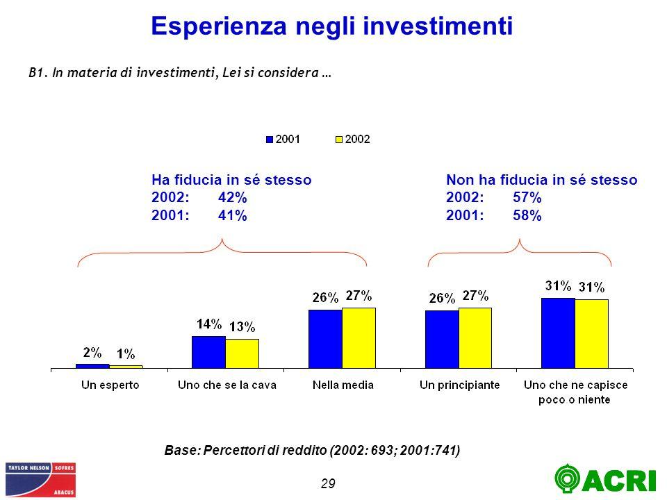 29 Esperienza negli investimenti B1.