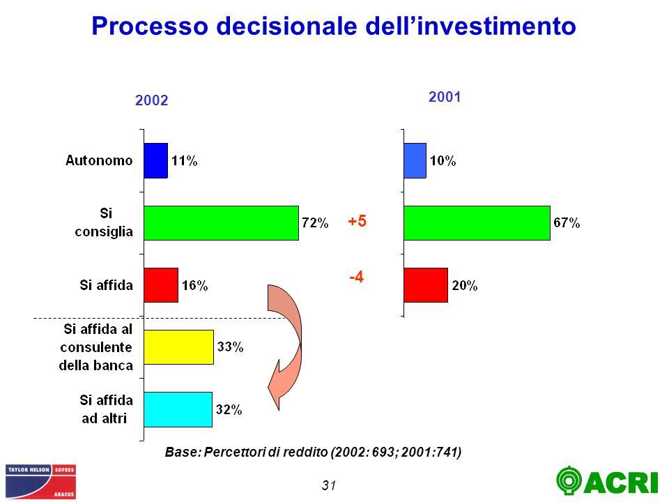 31 Processo decisionale dellinvestimento 2002 2001 +5 -4 Base: Percettori di reddito (2002: 693; 2001:741)