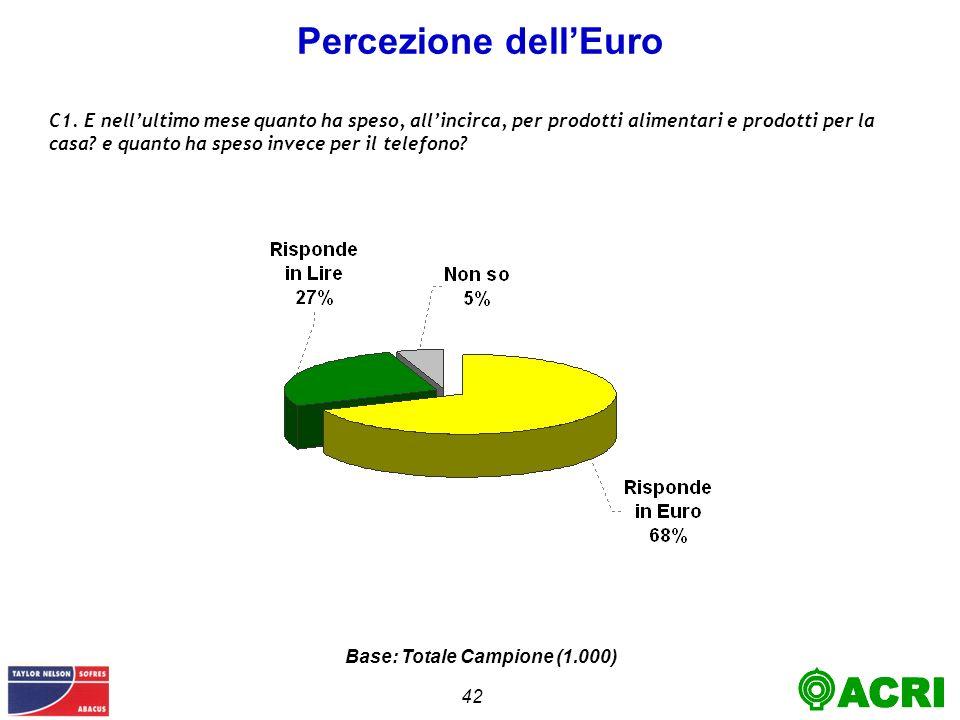 42 Percezione dellEuro Base: Totale Campione (1.000) C1.