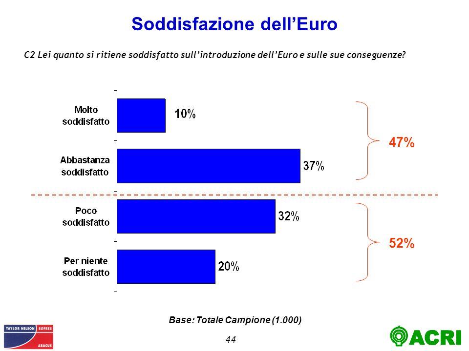 44 Soddisfazione dellEuro C2 Lei quanto si ritiene soddisfatto sullintroduzione dellEuro e sulle sue conseguenze.