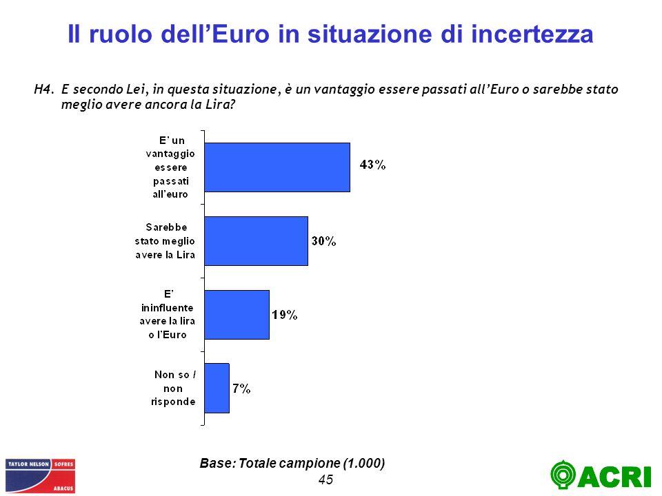 45 Il ruolo dellEuro in situazione di incertezza H4.E secondo Lei, in questa situazione, è un vantaggio essere passati allEuro o sarebbe stato meglio avere ancora la Lira.