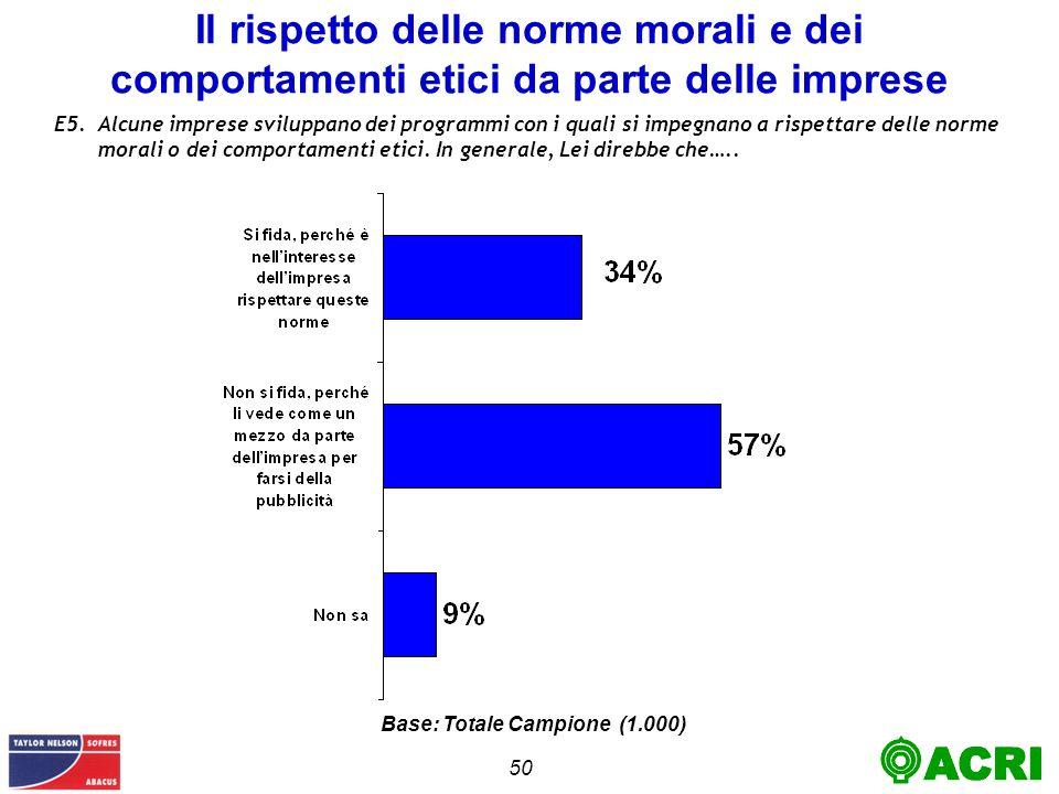 50 Il rispetto delle norme morali e dei comportamenti etici da parte delle imprese E5.Alcune imprese sviluppano dei programmi con i quali si impegnano a rispettare delle norme morali o dei comportamenti etici.