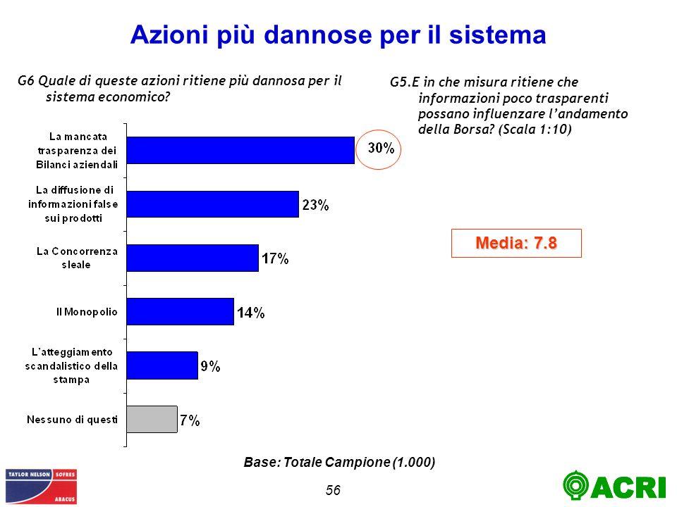 56 Azioni più dannose per il sistema G6 Quale di queste azioni ritiene più dannosa per il sistema economico.