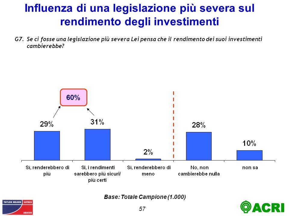 57 Influenza di una legislazione più severa sul rendimento degli investimenti G7.Se ci fosse una legislazione più severa Lei pensa che il rendimento dei suoi investimenti cambierebbe.