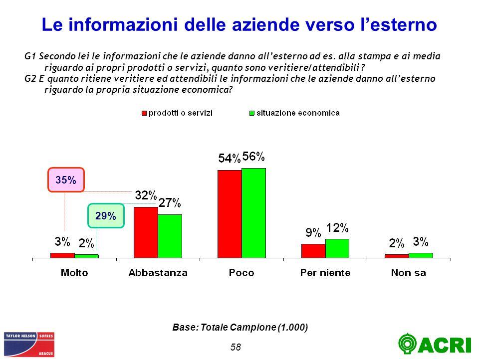 58 Le informazioni delle aziende verso lesterno G1 Secondo lei le informazioni che le aziende danno allesterno ad es.