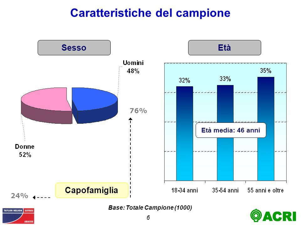 6 EtàSesso Caratteristiche del campione Base: Totale Campione (1000) 24% 76% Capofamiglia Età media: 46 anni