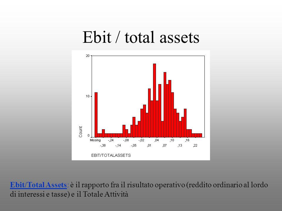 Ebit / total assets Ebit/Total Assets: è il rapporto fra il risultato operativo (reddito ordinario al lordo di interessi e tasse) e il Totale Attività