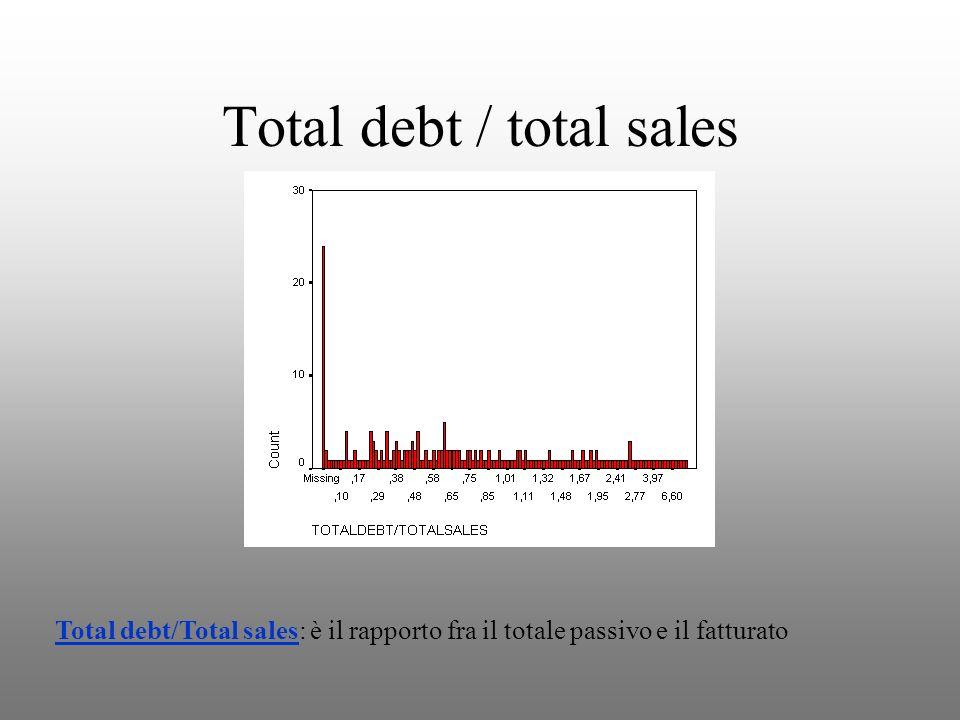 Total debt / total sales Total debt/Total sales: è il rapporto fra il totale passivo e il fatturato