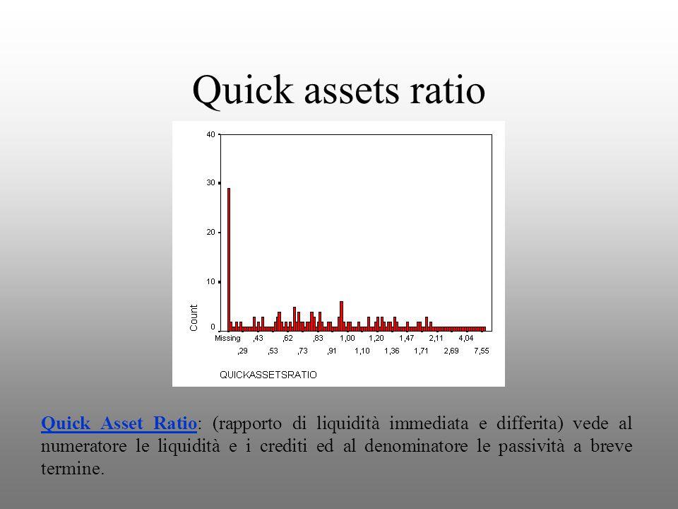 Quick assets ratio Quick Asset Ratio: (rapporto di liquidità immediata e differita) vede al numeratore le liquidità e i crediti ed al denominatore le passività a breve termine.