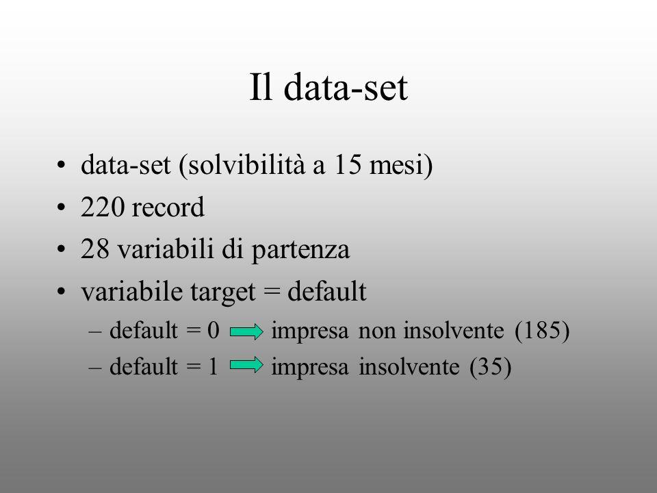 Il data-set data-set (solvibilità a 15 mesi) 220 record 28 variabili di partenza variabile target = default –default = 0 impresa non insolvente (185)