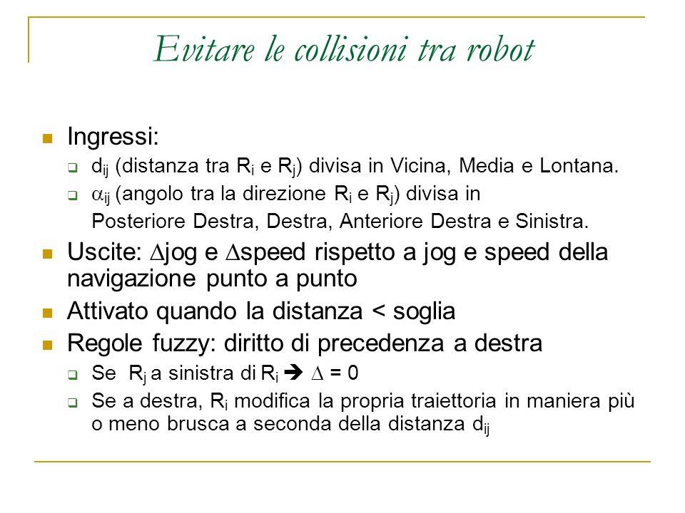 Evitare le collisioni tra robot Ingressi: d ij (distanza tra R i e R j ) divisa in Vicina, Media e Lontana. ij (angolo tra la direzione R i e R j ) di