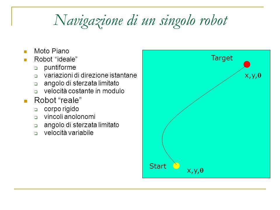 Navigazione di un singolo robot Moto Piano Robot ideale puntiforme variazioni di direzione istantane angolo di sterzata limitato velocità costante in