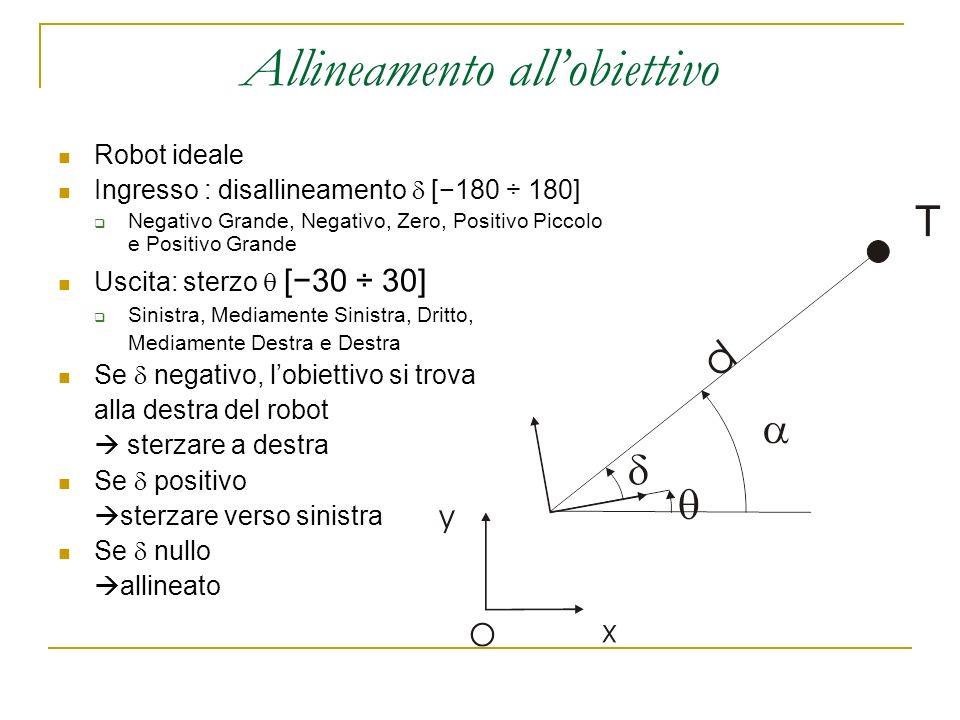Allineamento allobiettivo Robot ideale Ingresso : disallineamento [180 ÷ 180] Negativo Grande, Negativo, Zero, Positivo Piccolo e Positivo Grande Usci