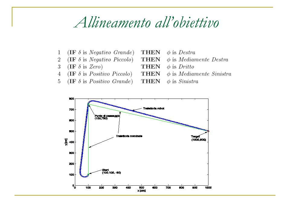 Allineamento allobiettivo