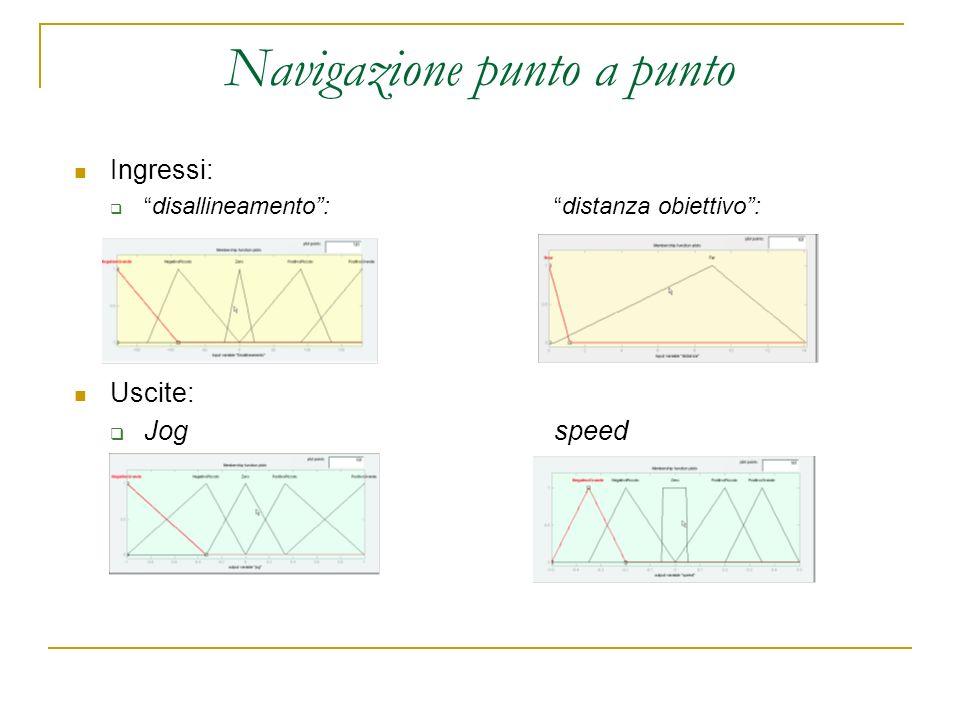 Navigazione punto a punto Ingressi: disallineamento: distanza obiettivo: Uscite: Jogspeed