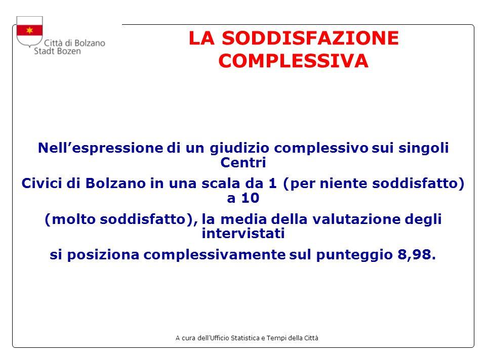 A cura dellUfficio Statistica e Tempi della Città LA SODDISFAZIONE COMPLESSIVA Nellespressione di un giudizio complessivo sui singoli Centri Civici di Bolzano in una scala da 1 (per niente soddisfatto) a 10 (molto soddisfatto), la media della valutazione degli intervistati si posiziona complessivamente sul punteggio 8,98.