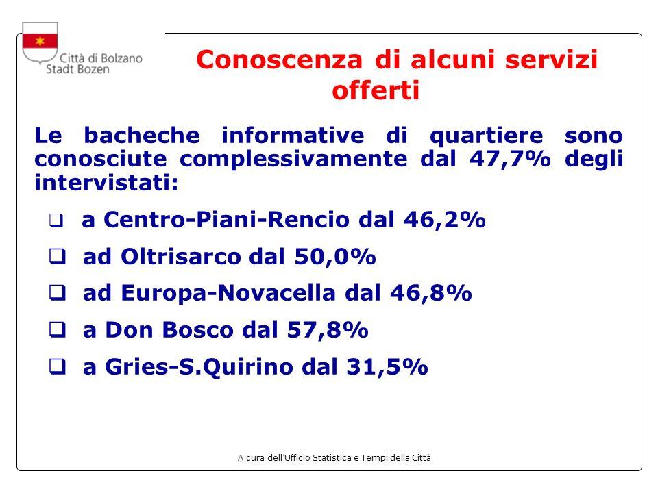 A cura dellUfficio Statistica e Tempi della Città Conoscenza di alcuni servizi offerti Le bacheche informative di quartiere sono conosciute complessivamente dal 47,7% degli intervistati: a Centro-Piani-Rencio dal 46,2% ad Oltrisarco dal 50,0% ad Europa-Novacella dal 46,8% a Don Bosco dal 57,8% a Gries-S.Quirino dal 31,5%