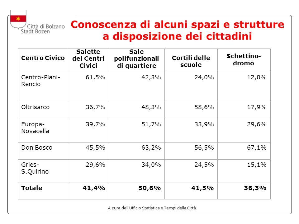A cura dellUfficio Statistica e Tempi della Città Conoscenza di alcuni spazi e strutture a disposizione dei cittadini Centro Civico Salette dei Centri Civici Sale polifunzionali di quartiere Cortili delle scuole Schettino- dromo Centro-Piani- Rencio 61,5%42,3%24,0%12,0% Oltrisarco36,7%48,3%58,6%17,9% Europa- Novacella 39,7%51,7%33,9%29,6% Don Bosco45,5%63,2%56,5%67,1% Gries- S.Quirino 29,6%34,0%24,5%15,1% Totale41,4%50,6%41,5%36,3%