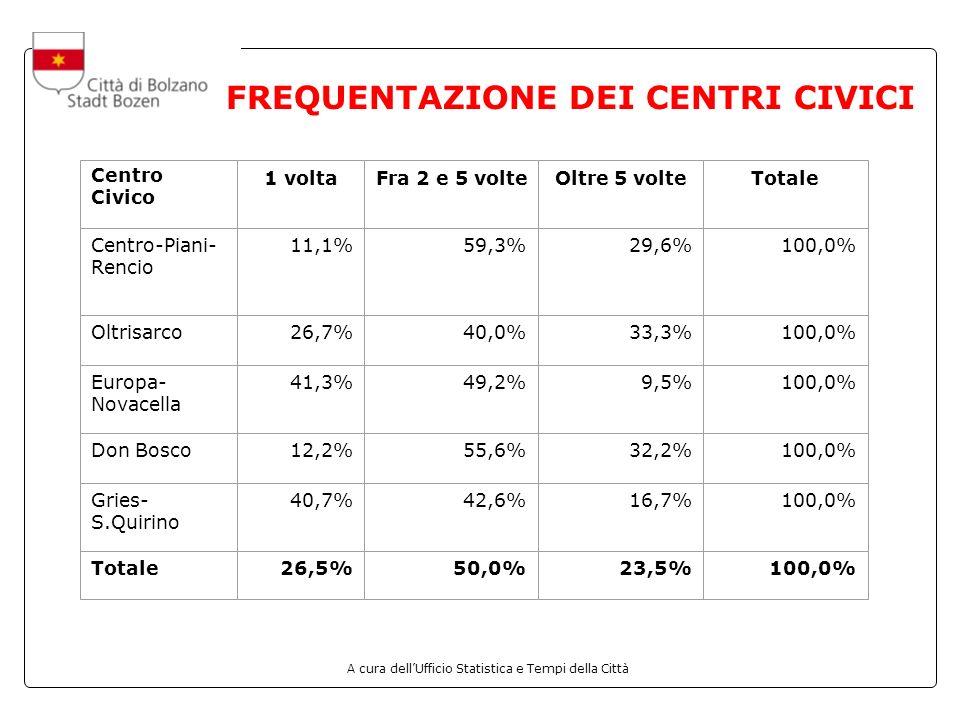 A cura dellUfficio Statistica e Tempi della Città FREQUENTAZIONE DEI CENTRI CIVICI Centro Civico 1 voltaFra 2 e 5 volteOltre 5 volteTotale Centro-Piani- Rencio 11,1%59,3%29,6%100,0% Oltrisarco26,7%40,0%33,3%100,0% Europa- Novacella 41,3%49,2%9,5%100,0% Don Bosco12,2%55,6%32,2%100,0% Gries- S.Quirino 40,7%42,6%16,7%100,0% Totale26,5%50,0%23,5%100,0%