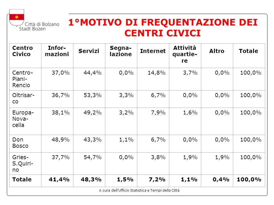 A cura dellUfficio Statistica e Tempi della Città 2°MOTIVO DI FREQUENTAZIONE DEI CENTRI CIVICI Centro Civico Infor- mazioni Servizi Segna- lazione Internet Attività quartie- re AltroTotale Centro- Piani- Rencio 0,0%33,3%0,0%33,3%16,7% 100,0% Oltri- sarco 0,0%40,0%6,7%46,7%6,7%0,0%100,0% Europa- Nova- cella 0,0%63,0%0,0%11,1%18,5%7,4%100,0% Don Bosco 0,0%62,7%7,8%17,6%7,8%3,9%100,0% Gries- S.Quirino 4,3%65,2%4,3%8,7%17,4%0,0%100,0% Totale0,8%59,0%4,9%18,9%12,3%4,1%100,0%
