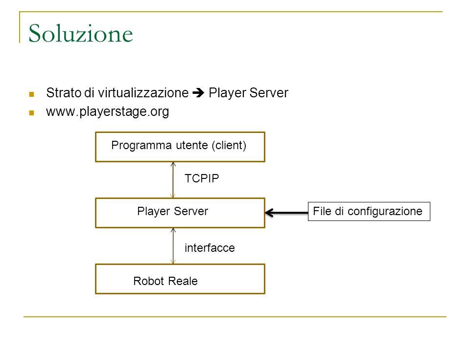 Position2dProxy: metodi principali Position2dProxy (PlayerClient *aPc, uint aIndex=0) costrutorePosition2dProxyPlayerClient ~Position2dProxy () distruttore~Position2dProxy void SetSpeed (double aXSpeed, double aYSpeed, double aYawSpeed) invia comandi al motoreSetSpeed void SetMotorEnable (bool enable) abilita/disabilita i motoriSetMotorEnable void ResetOdometry () resetta lodometry a (0,0,0).ResetOdometry void SetOdometry (double aX, double aY, double aYaw) inizializza lodometria alla posizione (x, y, yaw).SetOdometry double GetXPos () GetXPos double GetYPos ().GetYPos double GetYaw ()GetYaw double GetXSpeed ()GetXSpeed double GetYSpeed ().GetYSpeed double GetYawSpeed ().GetYawSpeed 14