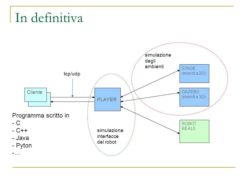 In definitiva Client PLAYER STAGE (mondi a 2D) ROBOT REALE GAZEBO (mondi a 3D) tcp/udp simulazione interfacce del robot simulazione degli ambienti Cli