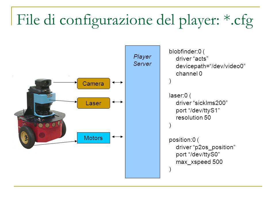 File di configurazione del player: *.cfg Player Server Camera Laser Motors blobfinder:0 ( driver acts devicepath=/dev/video0 channel 0 ) laser:0 ( dri